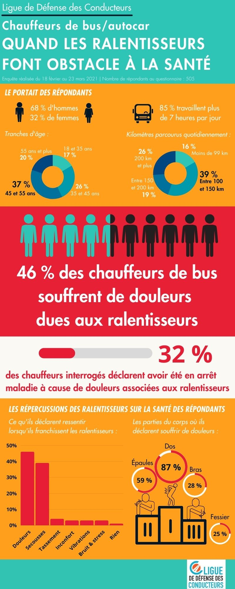 impact ralentisseurs chauffeurs bus