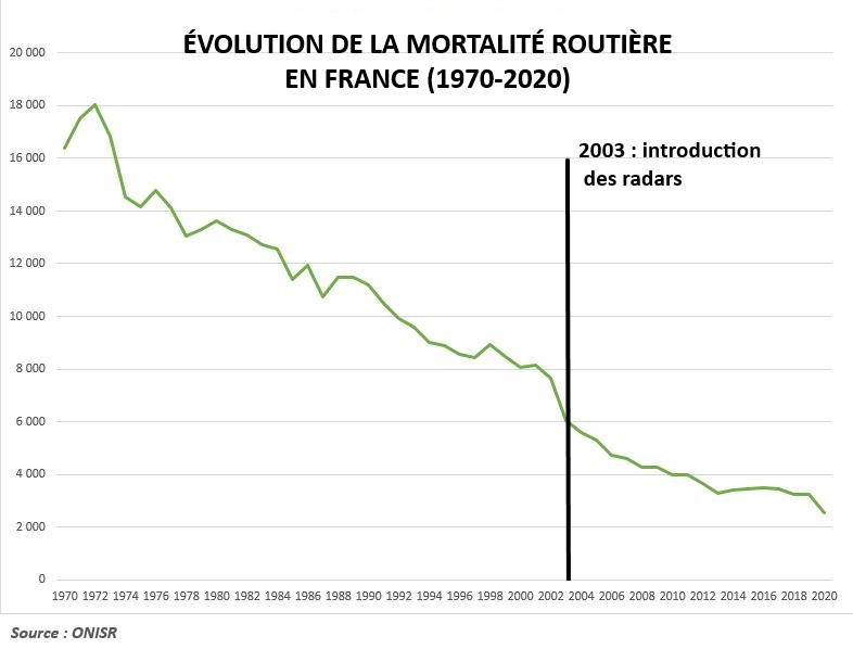 Evolution mortalit routire France avec radars 1970 2020